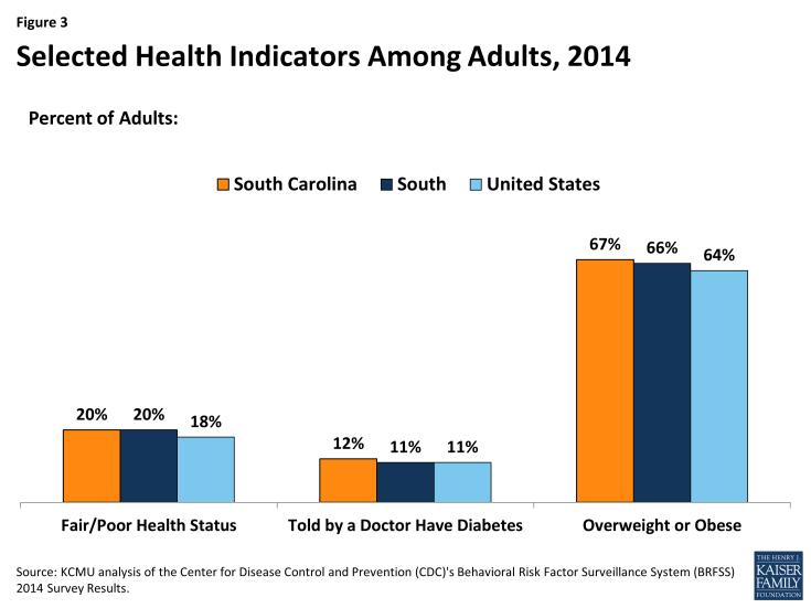 Figure 3: Selected Health Indicators Among Adults, 2014