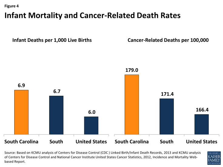 Figure 4: Infant Mortality and Cancer-Related Death Rates