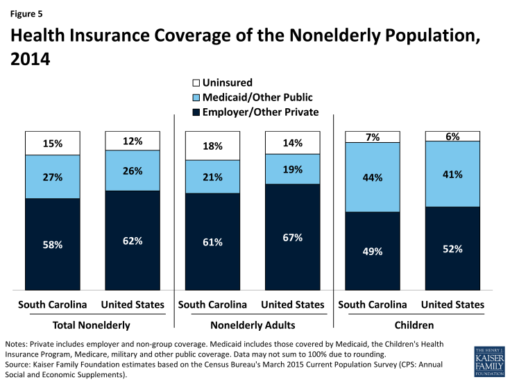 Figure 5: Health Insurance Coverage of the Nonelderly Population, 2014