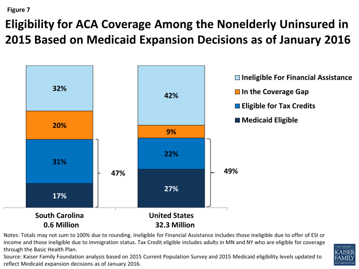 Figure 7: Eligibility for ACA Coverage Among the Nonelderly Uninsured in 2015 Based on Medicaid Expansion Decisions as of January 2016