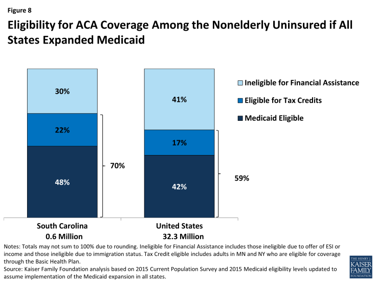 Figure 8: Eligibility for ACA Coverage Among the Nonelderly Uninsured if All States Expanded Medicaid