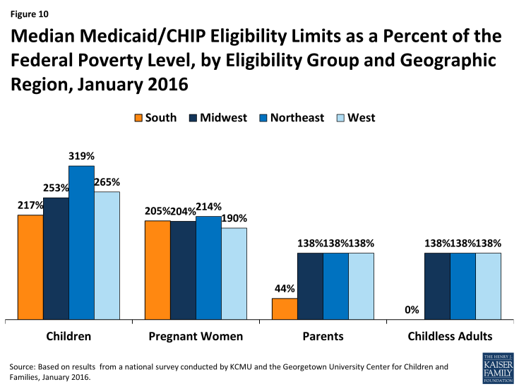 Figure 10: Median Medicaid/CHIP Eligibility Limits as a Percent of the Federal Poverty Level, by Eligibility Group and Geographic Region, January 2016