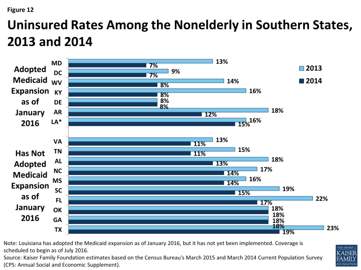 Figure 12: Uninsured Rates Among the Nonelderly in Southern States, 2013 and 2014