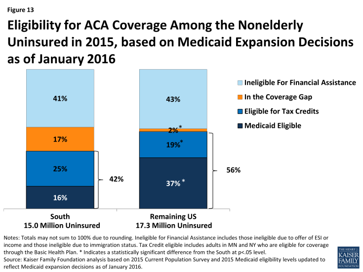 Figure 13: Eligibility for ACA Coverage Among the Nonelderly Uninsured in 2015, based on Medicaid Expansion Decisions as of January 2016