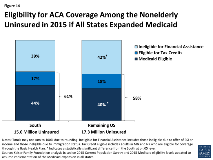 Figure 14: Eligibility for ACA Coverage Among the Nonelderly Uninsured in 2015 if All States Expanded Medicaid