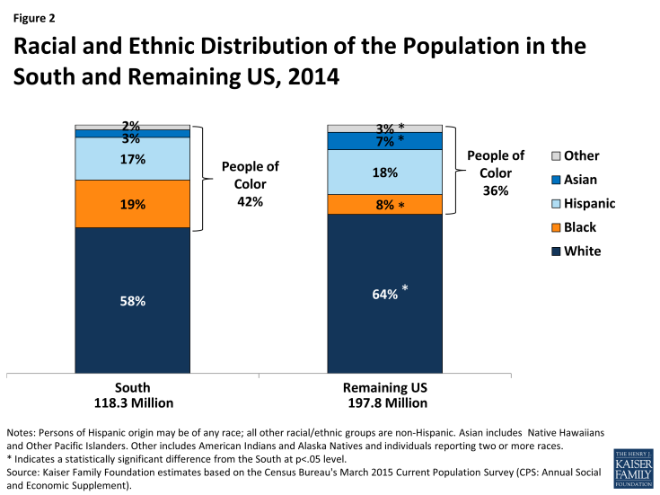 Figure 2: Racial and Ethnic Distribution of the Population in the South and Remaining US, 2014