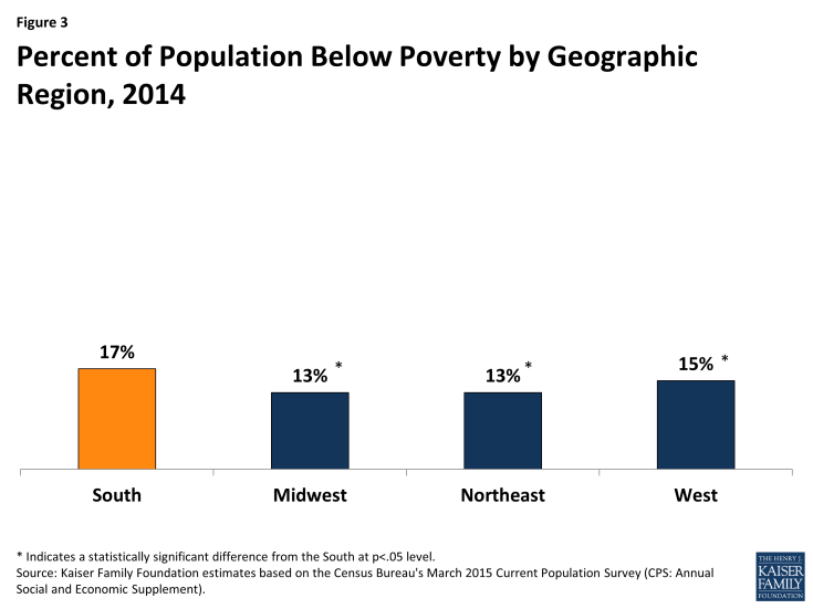 Figure 3: Percent of Population Below Poverty by Geographic Region, 2014
