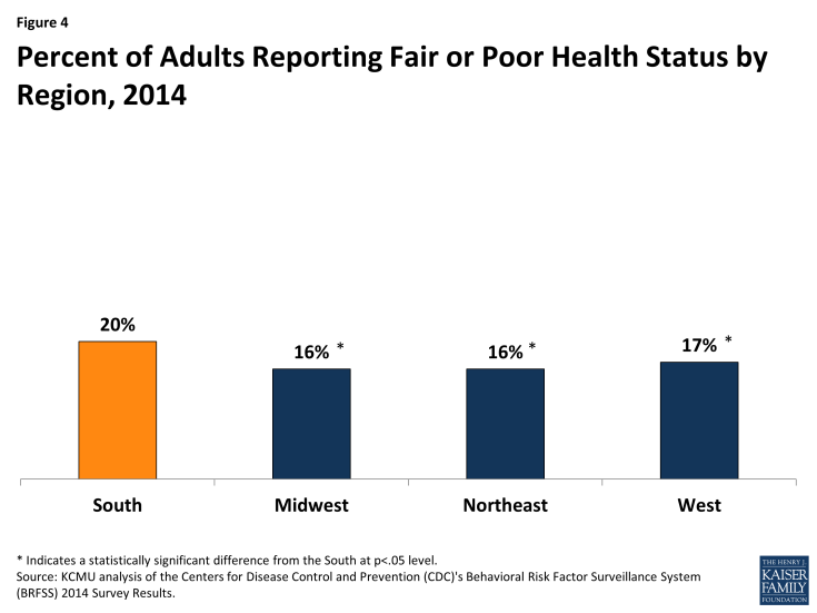 Figure 4: Percent of Adults Reporting Fair or Poor Health Status by Region, 2014
