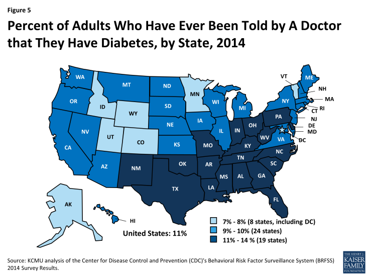 Figure 5: Percent of Adults Who Have Ever Been Told by A Doctor that They Have Diabetes, by State, 2014
