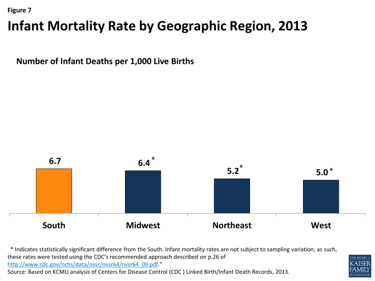 Figure 7: Infant Mortality Rate by Geographic Region, 2013
