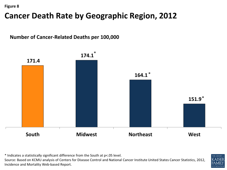 Figure 8: Cancer Death Rate by Geographic Region, 2012