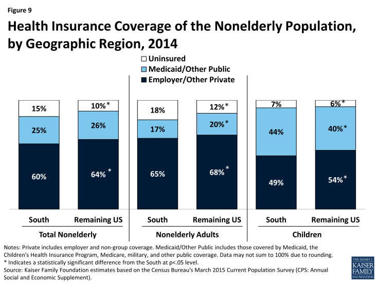 Figure 9: Health Insurance Coverage of the Nonelderly Population, by Geographic Region, 2014
