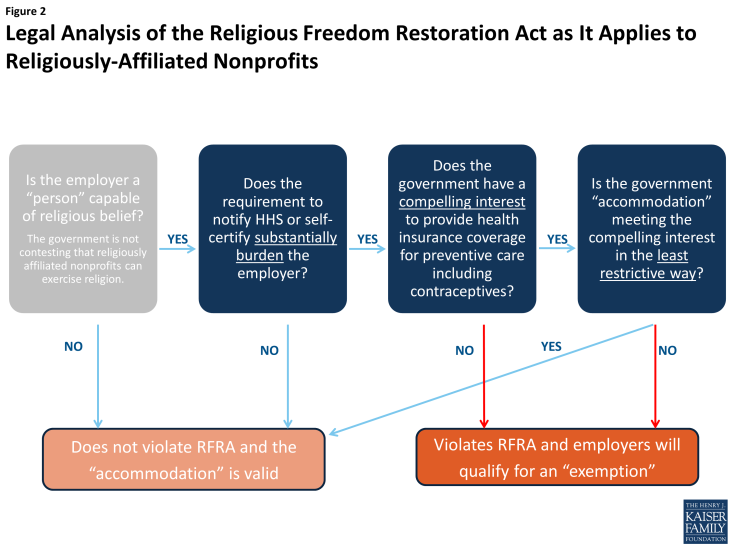 Figure 2: Legal Analysis of the Religious Freedom Restoration Act as it Applies to Religiously-Affliated Nonprofits