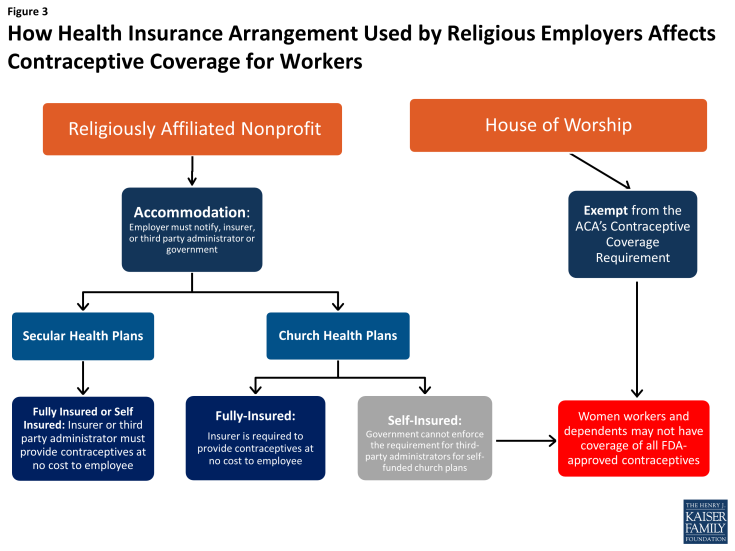 Figure 3: How Health Insurance Arrangement Used by Religious Employers Affects Contraceptive Coverage for Workers