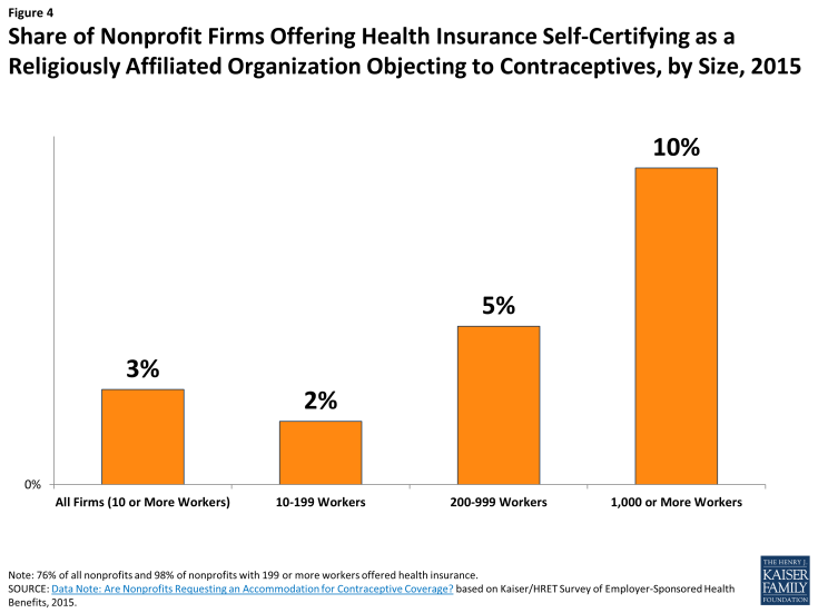 Figure 4: Share of Nonprofit Firms Offering Health Insurance Self-Certifying as a Religiously Affiliated Organization Objecting to Contraceptives, by Size, 2015
