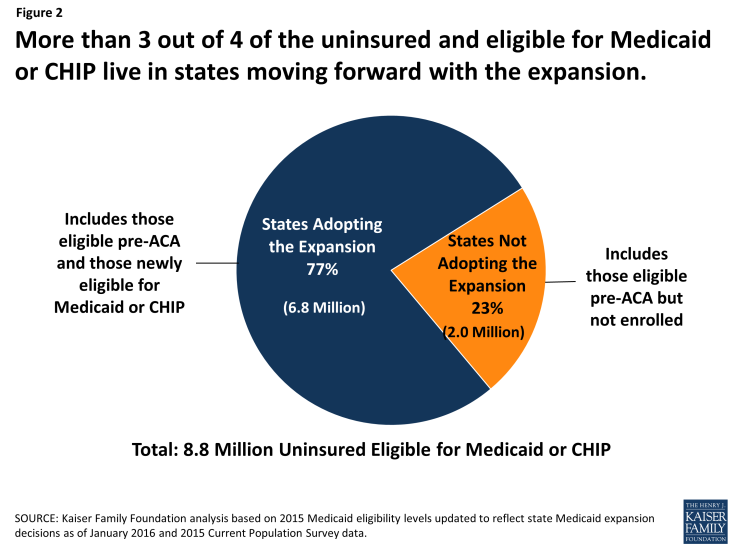 Figure 2: More than 3 out of 4 of the uninsured and eligible for Medicaid or CHIP live in states moving forward with the expansion.