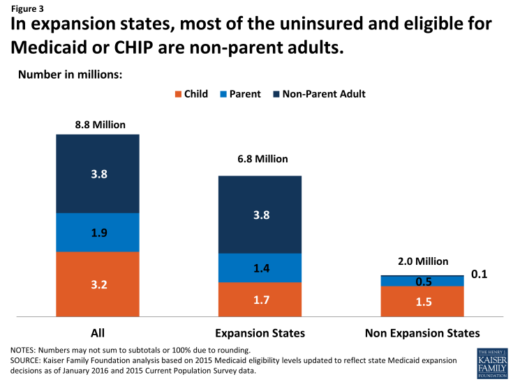 Figure 3: In expansion states, most of the uninsured and eligible for Medicaid or CHIP are non-parent adults.