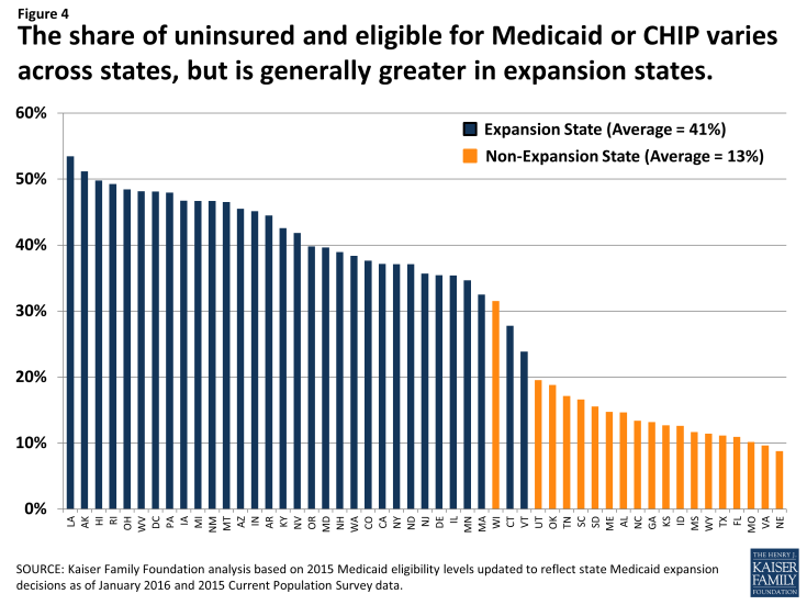 Figure 4: The share of uninsured and eligible for Medicaid or CHIP varies across states, but is generally greater in expansion states.