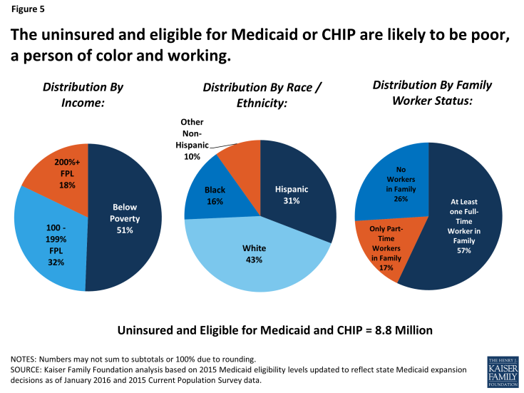 Figure 5:  The uninsured and eligible for Medicaid or CHIP are likely to be poor, a person of color and working.