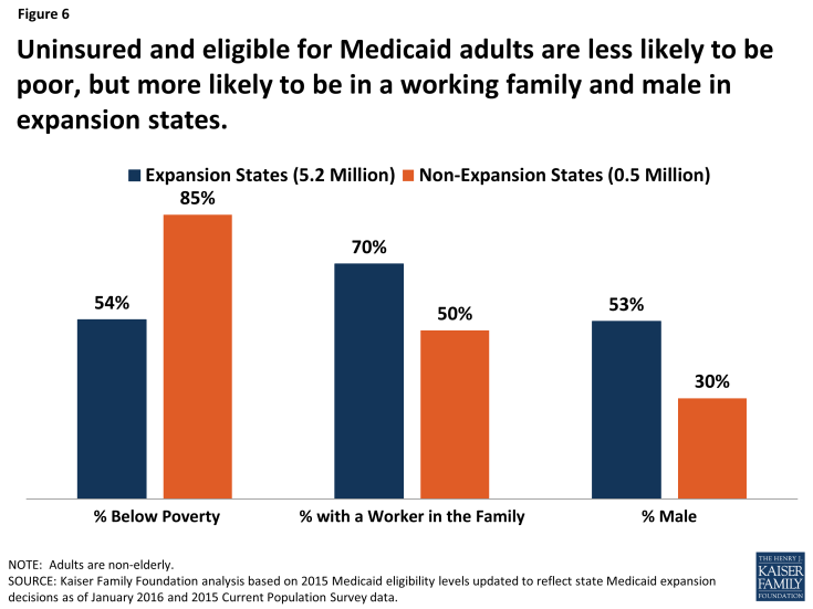 Figure 6: Uninsured and eligible for Medicaid adults are less likely to be poor, but more likely to be in a working family and male in expansion states.