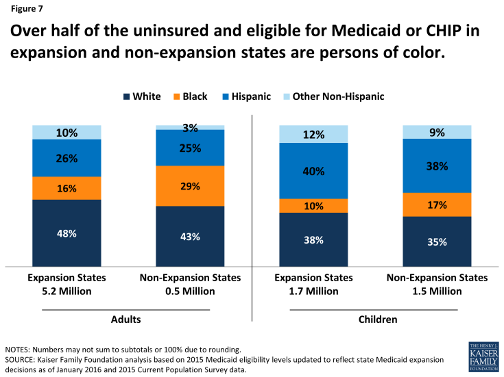 Figure 7: Over half of the uninsured and eligible for Medicaid or CHIP in expansion and non-expansion states are persons of color.