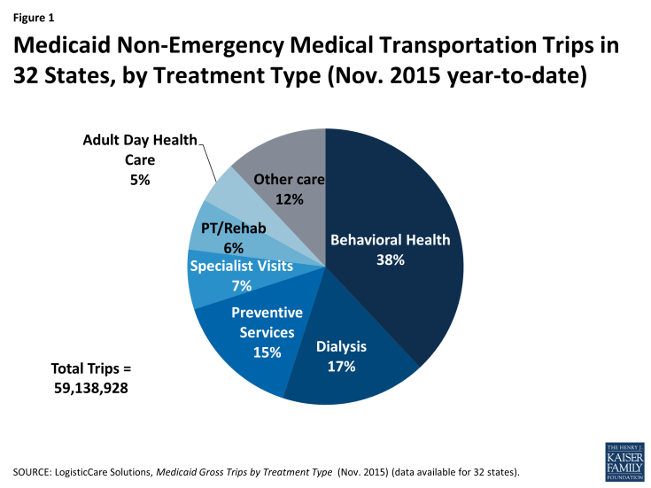 Figure 1: Medicaid Non-Emergency Medical Transportation Trips in 32 States, by Treatment Type (Nov. 2015 year-to-date)