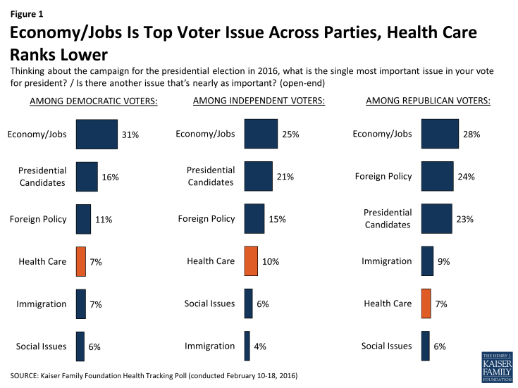 Figure 1: Economy/Jobs Is Top Voter Issue Across Parties, Health Care Ranks Lower