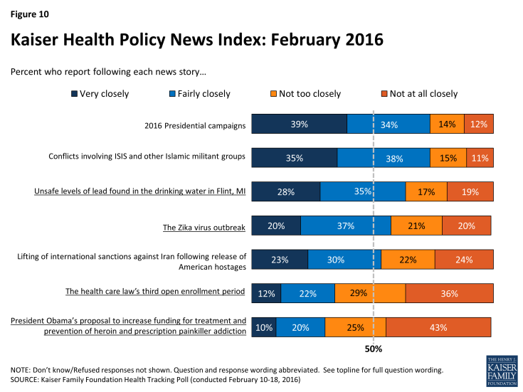 Figure 10: Kaiser Health Policy News Index: February 2016