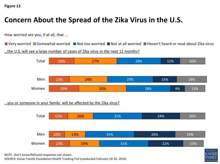 Figure 13: Concern About the Spread of the Zika Virus in the U.S.