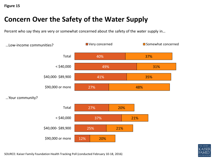 Figure 15: Concern Over the Safety of the Water Supply