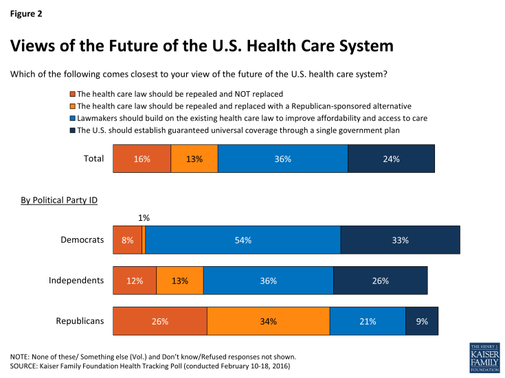 Figure 2: Views of the Future of the U.S. Health Care System