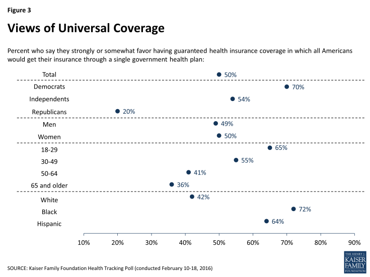 Figure 3: Views of Universal Coverage