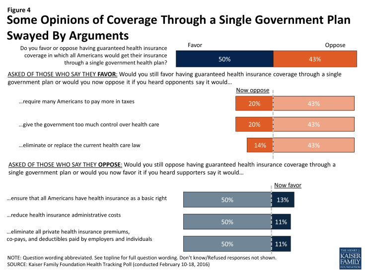 Figure 4: Some Opinions of Coverage Through a Single Government Plan Swayed By Arguments