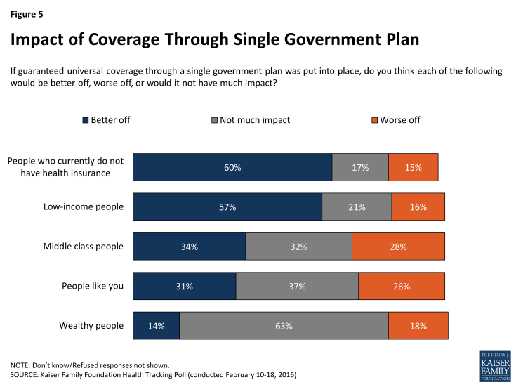 Figure 5: Impact of Coverage Through Single Government Plan