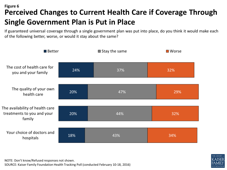 Figure 6: Perceived Changes to Current Health Care if Coverage Through Single Government Plan is Put in Place