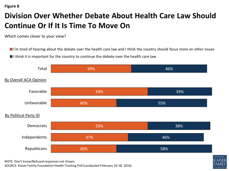 Figure 8: Division Over Whether Debate About Health Care Law Should Continue Or If It Is Time To Move On