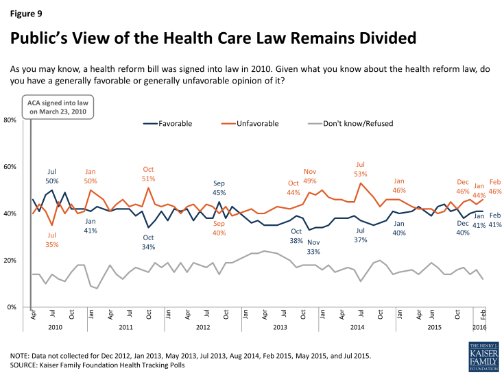 Figure 9: Public's View of the Health Care Law Remains Divided
