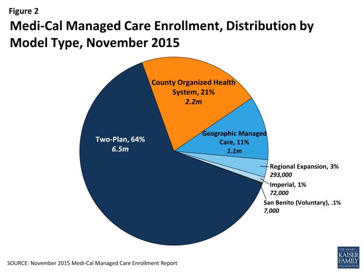 Figure 2: Medi-Cal Managed Care Enrollment, Distribution by Model Type, November 2015