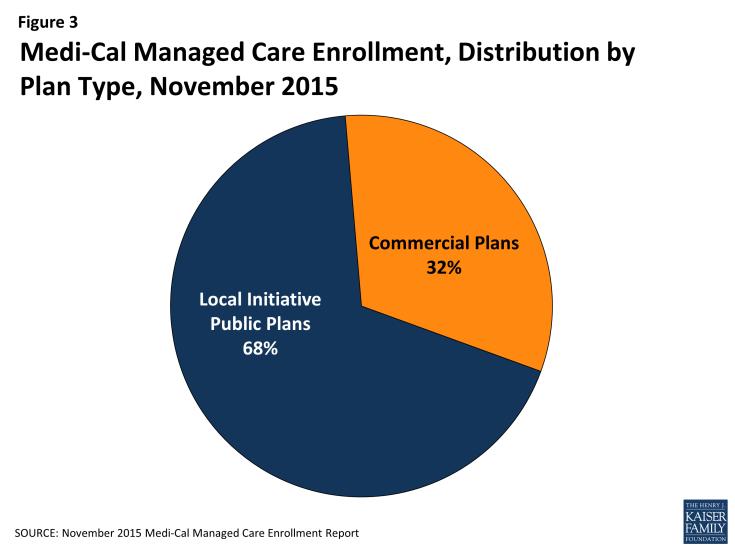 Figure 3: Medi-Cal Managed Care Enrollment, Distribution by Plan Type, November 2015
