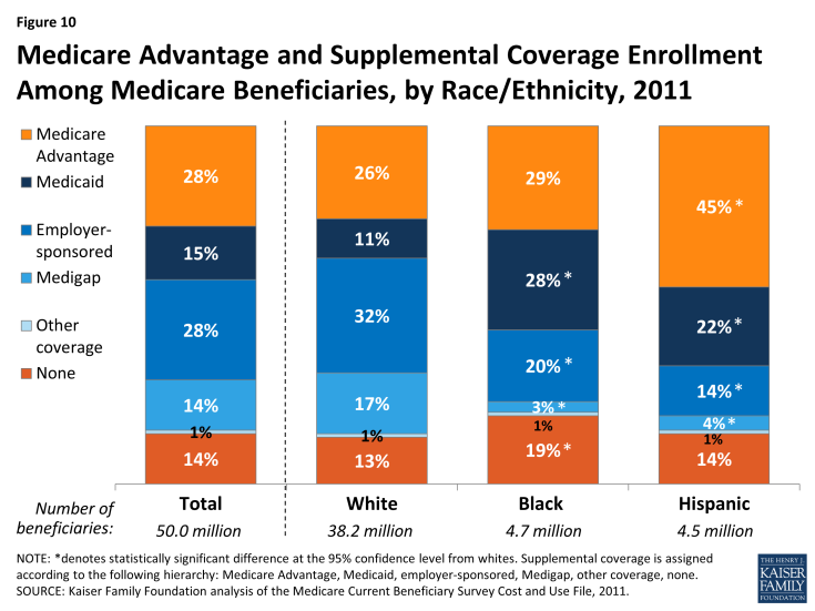 Figure 10: Prevalence of Selected Diseases/Chronic Conditions Among Medicare Beneficiaries, by Race/Ethnicity, 2011