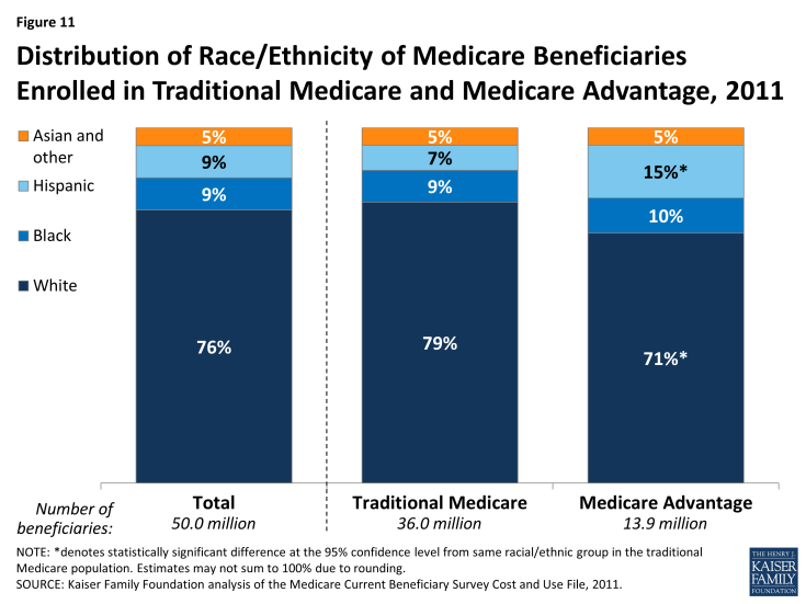 Figure 11: Distribution of Race/Ethnicity of Medicare Beneficiaries Enrolled in Traditional Medicare and Medicare Advantage, 2011