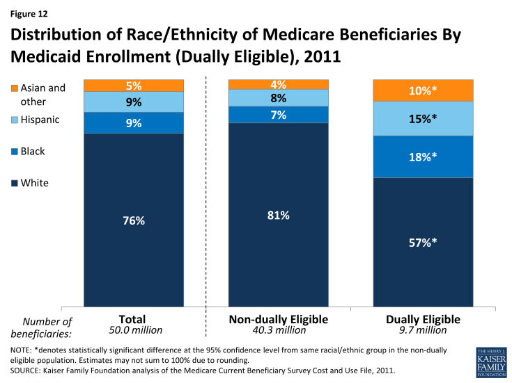 Figure 12: Distribution of Race/Ethnicity of Medicare Beneficiaries By Medicaid Enrollment (Dually Eligible), 2011