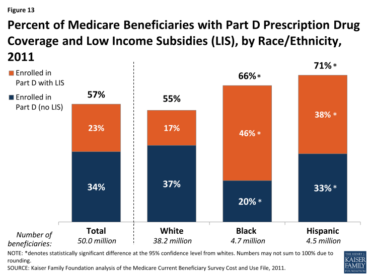 Figure 13: Percent of Medicare Beneficiaries with Part D Prescription Drug Coverage and Low Income Subsidies (LIS), by Race/Ethnicity, 2011