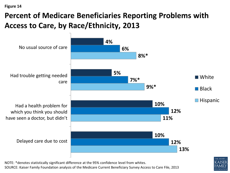 Figure 14: Percent of Medicare Beneficiaries Reporting Problems with Access to Care, by Race/Ethnicity, 2013