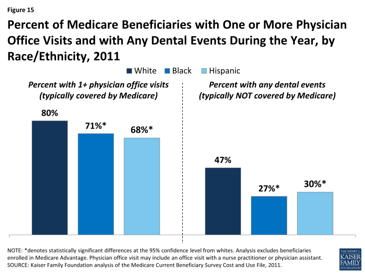 Figure 15: Percent of Medicare Beneficiaries with One or More Physician Office Visits and with Any Dental Events During the Year, by Race/Ethnicity, 2011