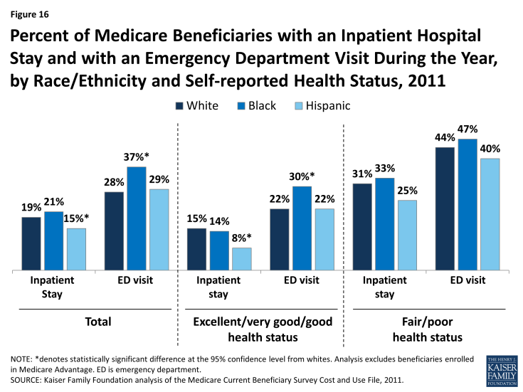 Figure 16: Percent of Medicare Beneficiaries with an Inpatient Hospital Stay and with an Emergency Department Visit During the Year, by Race/Ethnicity and Self-reported Health Status, 2011