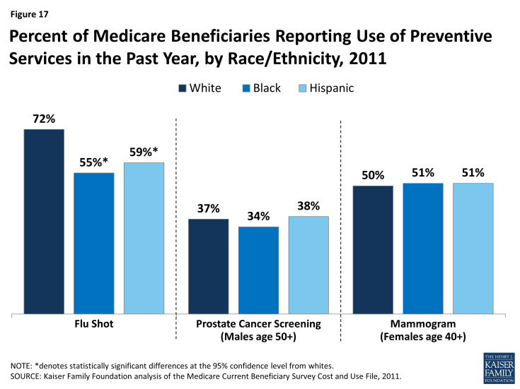 Figure 17: Percent of Medicare Beneficiaries Reporting Use of Preventive Services in the Past Year, by Race/Ethnicity, 2011