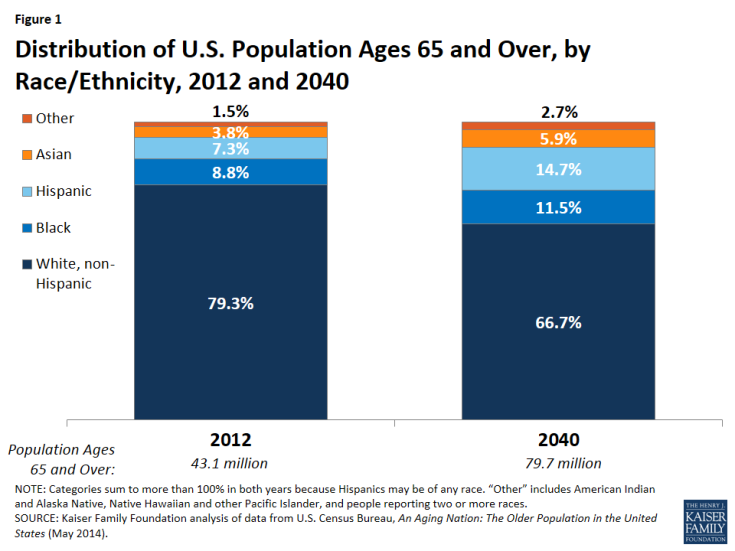 Figure 1: Distribution of U.S. Population Ages 65 and Over, by Race/Ethnicity, 2012 and 2040