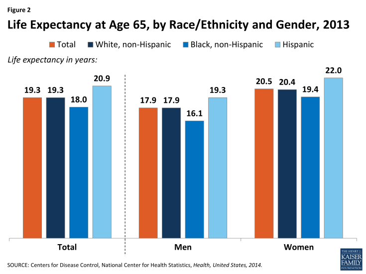 Figure 2: Life Expectancy at Age 65, by Race/Ethnicity and Gender, 2013