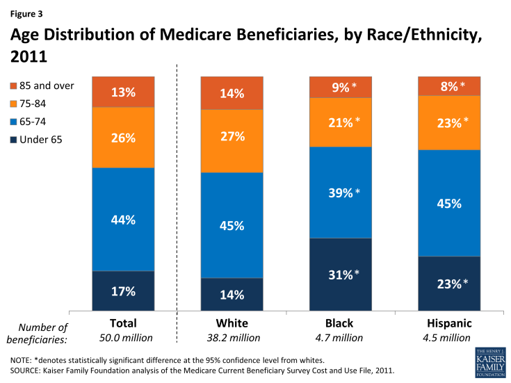 Figure 3: Age Distribution of Medicare Beneficiaries, by Race/Ethnicity, 2011